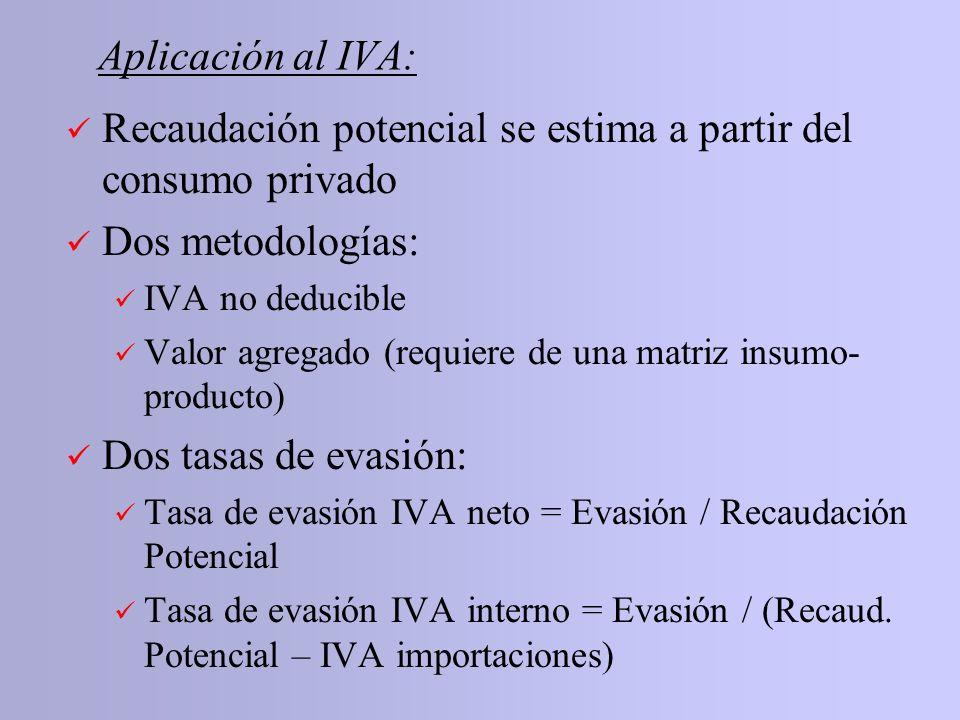 Aplicación al IVA: Recaudación potencial se estima a partir del consumo privado Dos metodologías: IVA no deducible Valor agregado (requiere de una mat
