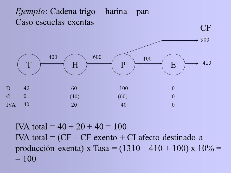 THPE CF 400600 100 410 900 D C IVA 40 0 40 60 (40) 20 100 (60) 40 000000 IVA total = 40 + 20 + 40 = 100 IVA total = (CF – CF exento + CI afecto destin
