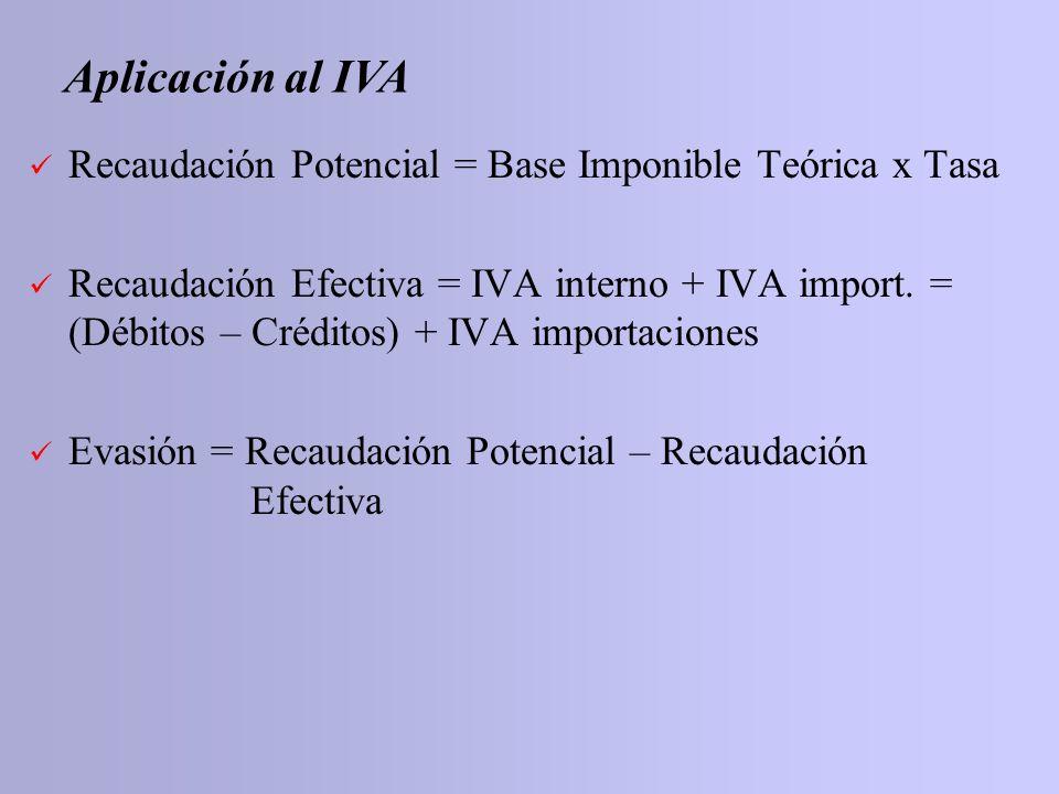 Recaudación Potencial = Base Imponible Teórica x Tasa Recaudación Efectiva = IVA interno + IVA import. = (Débitos – Créditos) + IVA importaciones Evas