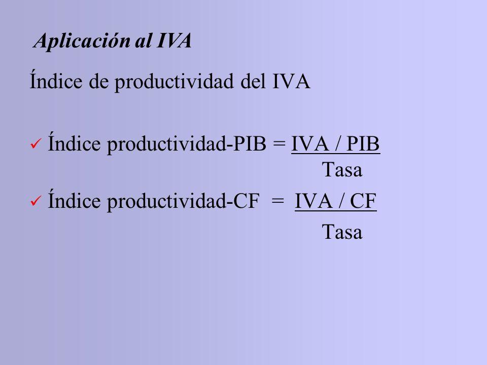 Índice de productividad del IVA Índice productividad-PIB = IVA / PIB Tasa Índice productividad-CF = IVA / CF Tasa Aplicación al IVA