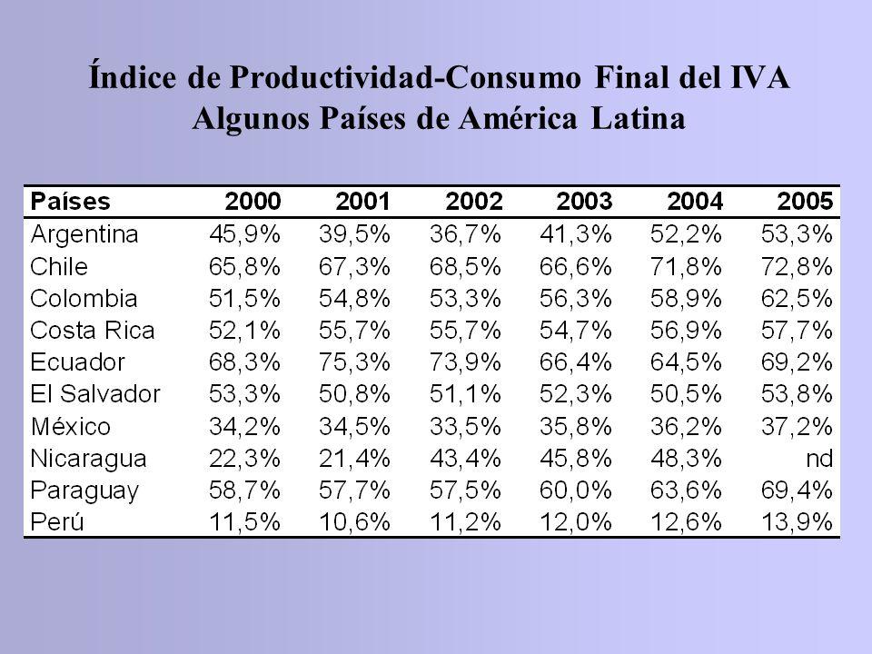 Índice de Productividad-Consumo Final del IVA Algunos Países de América Latina