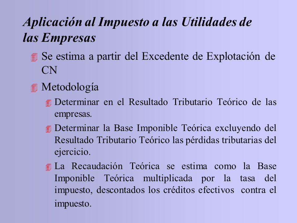 4 Se estima a partir del Excedente de Explotación de CN 4 Metodología 4 Determinar en el Resultado Tributario Teórico de las empresas. 4 Determinar la