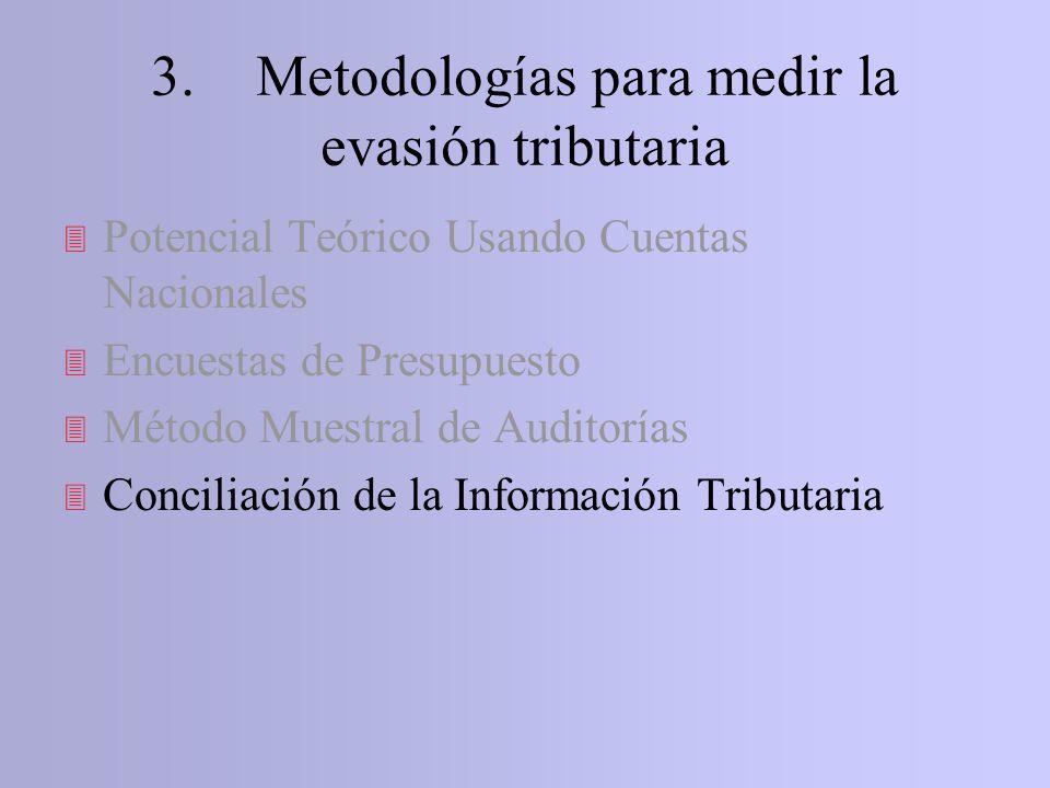 3 Potencial Teórico Usando Cuentas Nacionales 3 Encuestas de Presupuesto 3 Método Muestral de Auditorías 3 Conciliación de la Información Tributaria 3