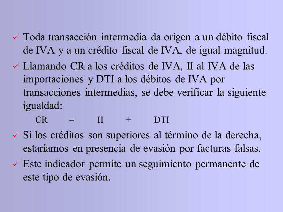 Toda transacción intermedia da origen a un débito fiscal de IVA y a un crédito fiscal de IVA, de igual magnitud. Llamando CR a los créditos de IVA, II