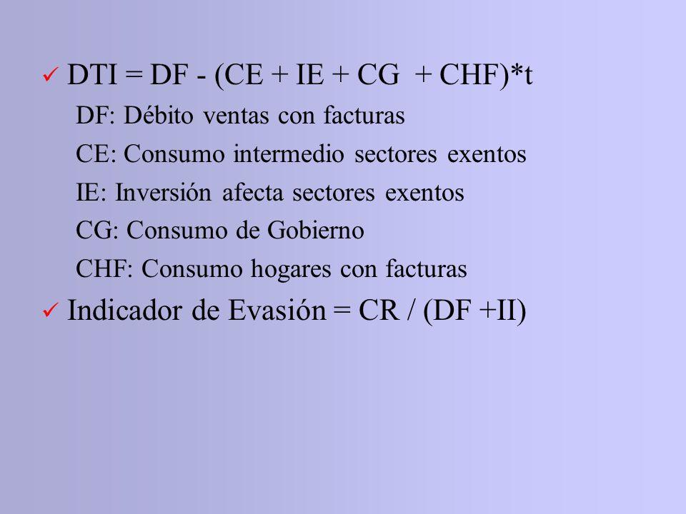 DTI = DF - (CE + IE + CG + CHF)*t DF: Débito ventas con facturas CE: Consumo intermedio sectores exentos IE: Inversión afecta sectores exentos CG: Con