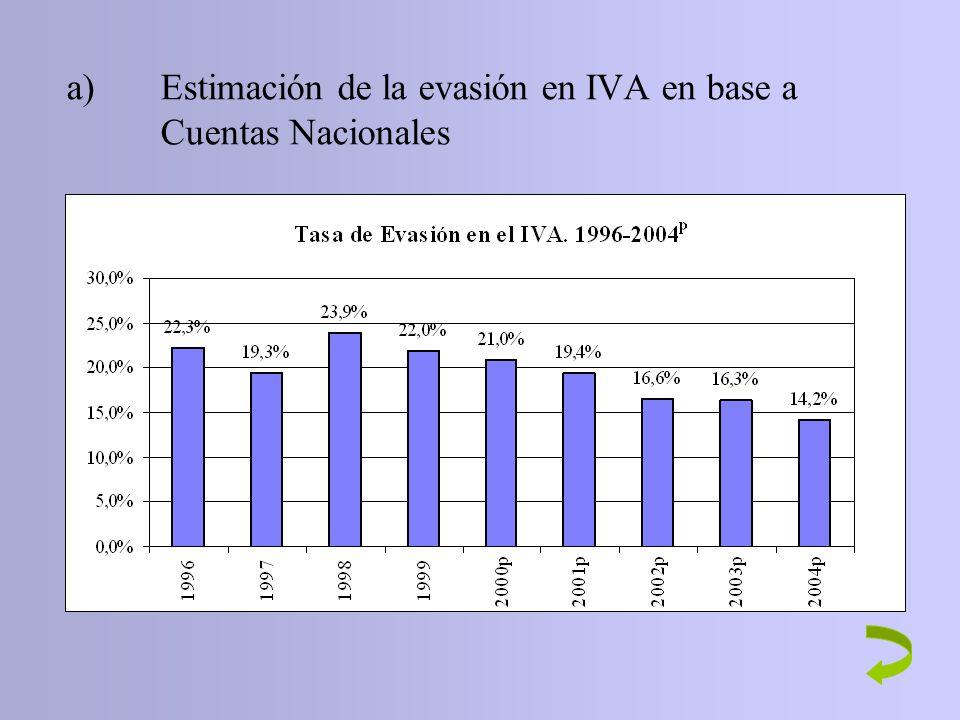 a)Estimación de la evasión en IVA en base a Cuentas Nacionales