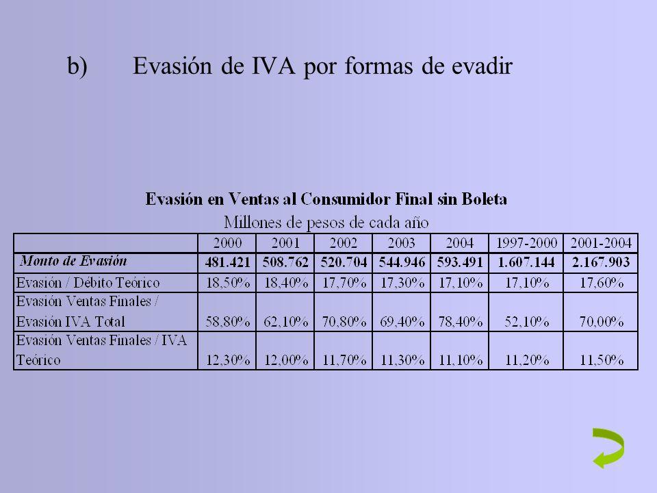 b)Evasión de IVA por formas de evadir