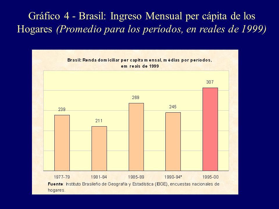 Gráfico 4 - Brasil: Ingreso Mensual per cápita de los Hogares (Promedio para los períodos, en reales de 1999)