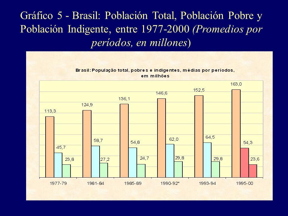 Gráfico 5 - Brasil: Población Total, Población Pobre y Población Indigente, entre 1977-2000 (Promedios por períodos, en millones) Fonte: IPEA, com bas