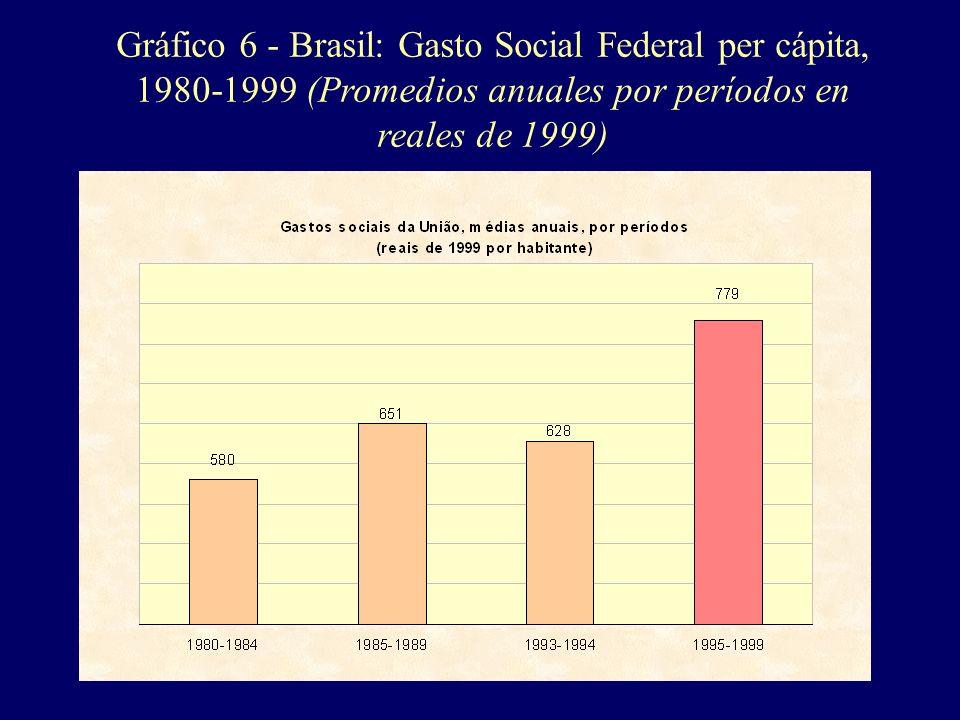 Gráfico 6 - Brasil: Gasto Social Federal per cápita, 1980-1999 (Promedios anuales por períodos en reales de 1999)