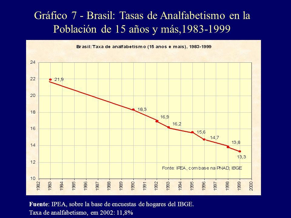 Gráfico 7 - Brasil: Tasas de Analfabetismo en la Población de 15 años y más,1983-1999 Fuente: IPEA, sobre la base de encuestas de hogares del IBGE. Ta
