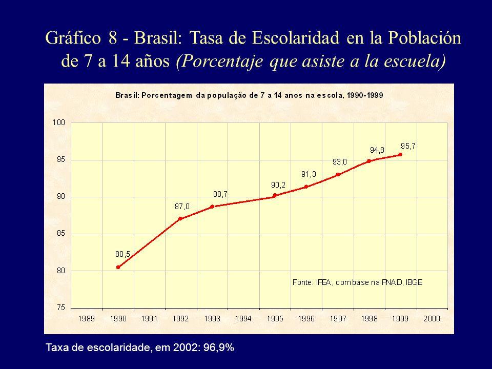 Gráfico 8 - Brasil: Tasa de Escolaridad en la Población de 7 a 14 años (Porcentaje que asiste a la escuela) Taxa de escolaridade, em 2002: 96,9%