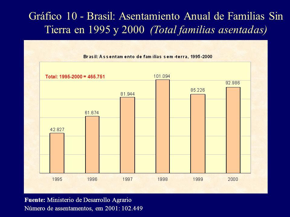 Gráfico 10 - Brasil: Asentamiento Anual de Familias Sin Tierra en 1995 y 2000 (Total familias asentadas) Fuente: Ministerio de Desarrollo Agrario Núme