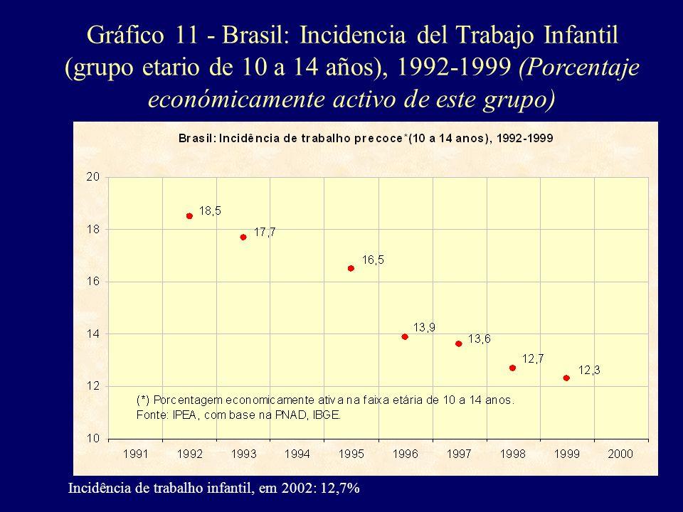 Gráfico 11 - Brasil: Incidencia del Trabajo Infantil (grupo etario de 10 a 14 años), 1992-1999 (Porcentaje económicamente activo de este grupo) Incidê