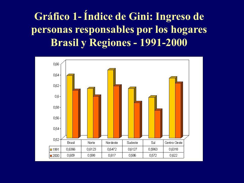 Gráfico 1- Índice de Gini: Ingreso de personas responsables por los hogares Brasil y Regiones - 1991-2000