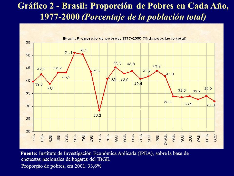 Gráfico 2 - Brasil: Proporción de Pobres en Cada Año, 1977-2000 (Porcentaje de la población total) Fuente: Instituto de Investigación Económica Aplica