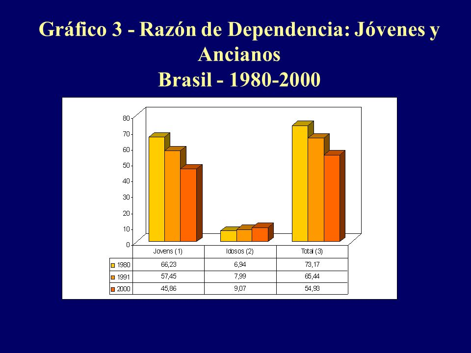Gráfico 3 - Razón de Dependencia: Jóvenes y Ancianos Brasil - 1980-2000