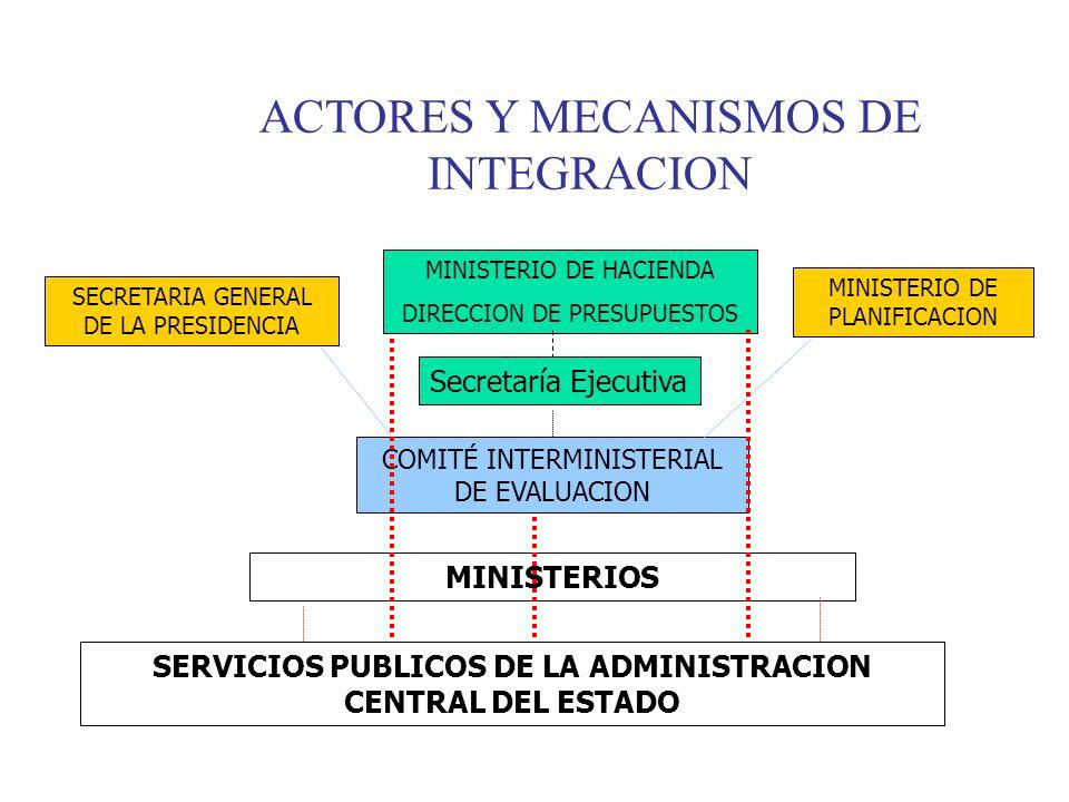 ACTORES Y MECANISMOS DE INTEGRACION SECRETARIA GENERAL DE LA PRESIDENCIA MINISTERIO DE PLANIFICACION MINISTERIOS SERVICIOS PUBLICOS DE LA ADMINISTRACION CENTRAL DEL ESTADO COMITÉ INTERMINISTERIAL DE EVALUACION MINISTERIO DE HACIENDA DIRECCION DE PRESUPUESTOS Secretaría Ejecutiva