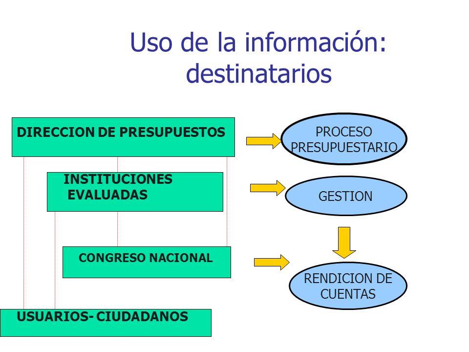 Uso de la información: destinatarios DIRECCION DE PRESUPUESTOS INSTITUCIONES EVALUADAS CONGRESO NACIONAL USUARIOS- CIUDADANOS RENDICION DE CUENTAS PROCESO PRESUPUESTARIO GESTION