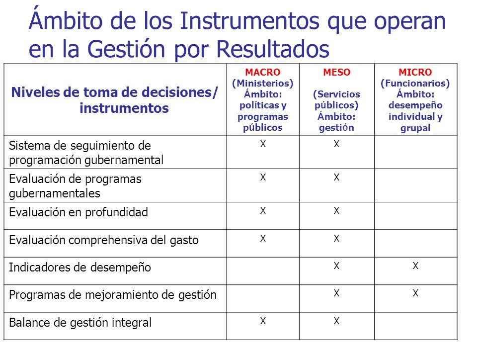 Ámbito de los Instrumentos que operan en la Gestión por Resultados Niveles de toma de decisiones/ instrumentos MACRO (Ministerios) Á mbito: pol í tica