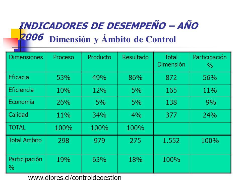 Dimensión y Ámbito de Control INDICADORES DE DESEMPEÑO – AÑO 2006 DimensionesProcesoProductoResultadoTotal Dimensión Participación % Eficacia 53%49%86%87256% Eficiencia 10%12% 5%16511% Economía 26% 5% 138 9% Calidad 11%34% 4%37724% TOTAL 100% Total Ambito 2989792751.552100% Participación % 19%63%18%100% www.dipres.cl/controldegestion