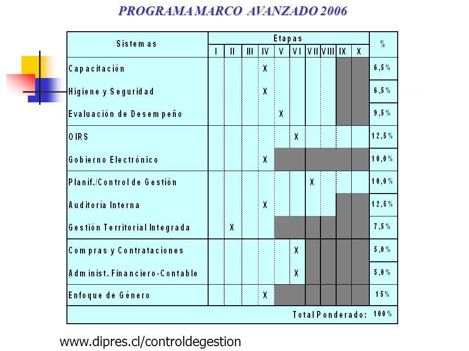 PROGRAMA MARCO AVANZADO 2006 www.dipres.cl/controldegestion
