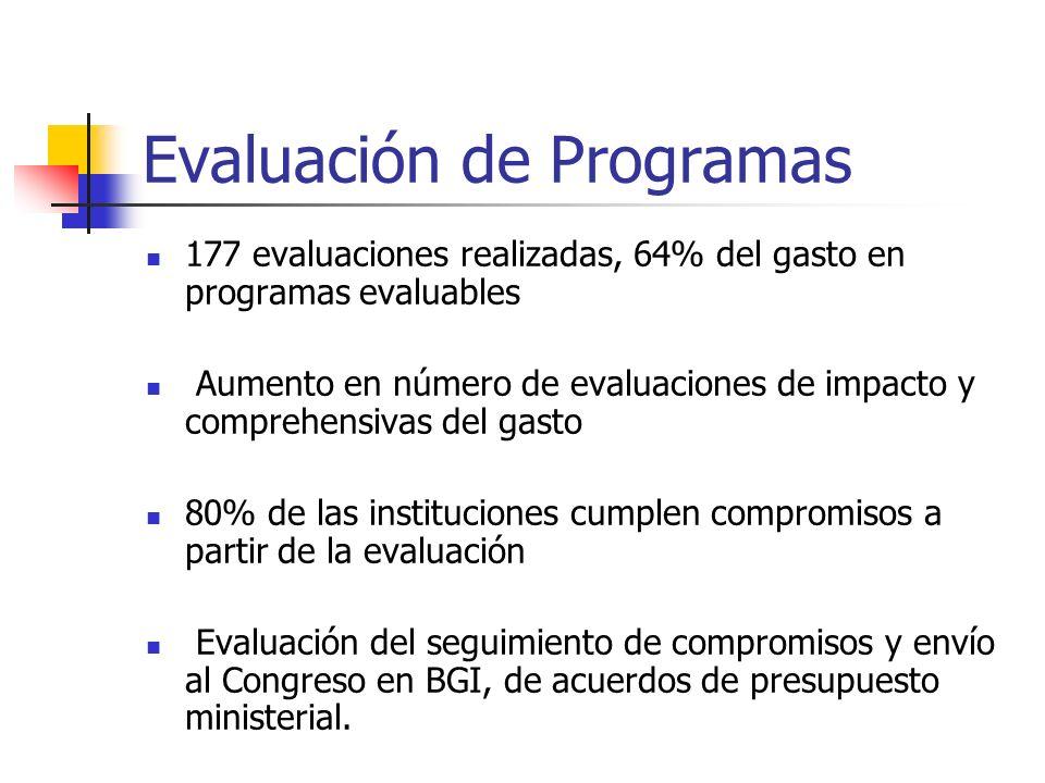 Evaluación de Programas 177 evaluaciones realizadas, 64% del gasto en programas evaluables Aumento en número de evaluaciones de impacto y comprehensivas del gasto 80% de las instituciones cumplen compromisos a partir de la evaluación Evaluación del seguimiento de compromisos y envío al Congreso en BGI, de acuerdos de presupuesto ministerial.