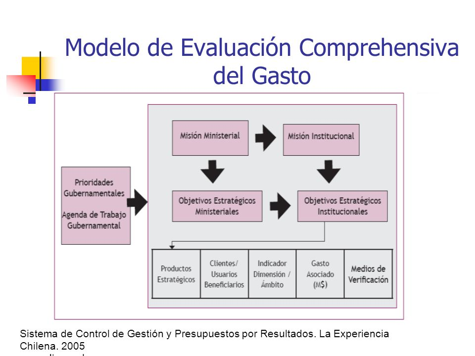 Modelo de Evaluación Comprehensiva del Gasto Sistema de Control de Gestión y Presupuestos por Resultados. La Experiencia Chilena. 2005 www.dipres.cl