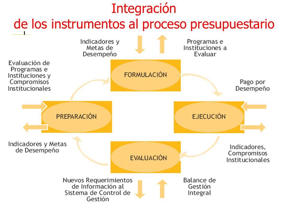Integración de los instrumentos al proceso presupuestario