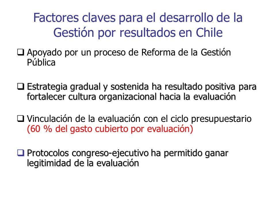 Factores claves para el desarrollo de la Gestión por resultados en Chile Apoyado por un proceso de Reforma de la Gestión Pública Estrategia gradual y sostenida ha resultado positiva para fortalecer cultura organizacional hacia la evaluación Estrategia gradual y sostenida ha resultado positiva para fortalecer cultura organizacional hacia la evaluación Vinculación de la evaluación con el ciclo presupuestario (60 % del gasto cubierto por evaluación) Protocolos congreso-ejecutivo ha permitido ganar legitimidad de la evaluación Protocolos congreso-ejecutivo ha permitido ganar legitimidad de la evaluación