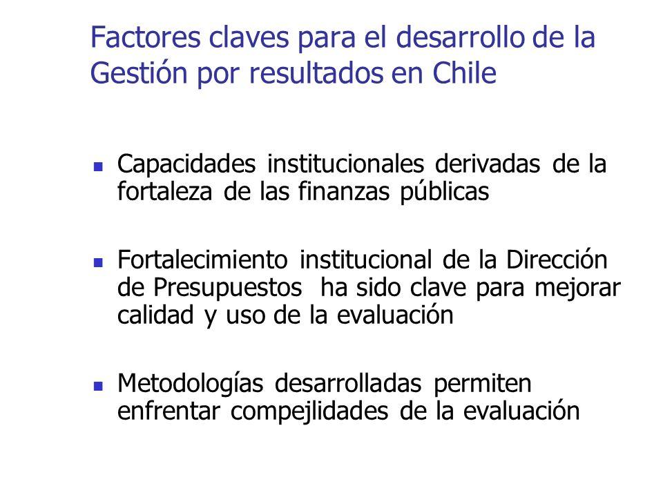 Factores claves para el desarrollo de la Gestión por resultados en Chile Capacidades institucionales derivadas de la fortaleza de las finanzas públicas Fortalecimiento institucional de la Dirección de Presupuestos ha sido clave para mejorar calidad y uso de la evaluación Metodologías desarrolladas permiten enfrentar compejlidades de la evaluación
