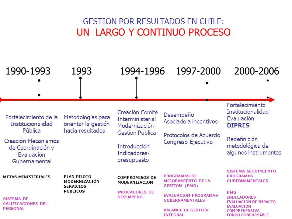 GESTION POR RESULTADOS EN CHILE: UN LARGO Y CONTINUO PROCESO 1994-19961997-20001990-19932000-2006 Fortalecimiento de la Institucionalidad Pública Creación Mecanismos de Coordinación y Evaluación Gubernamental METAS MINISTERIALES SISTEMA DE CALIFICACIONES DEL PERSONAL 1993 Metodologías para orientar la gestión hacia resultados PLAN PILOTO MODERNIZACIÓN SERVICIOS PUBLICOS Creación Comité Interministerial Modernización Gestion Pública Introducción Indicadores- presupuesto COMPROMISOS DE MODERNIZACION INDICADORES DE DESEMPEÑO Desempeño Asociado a incentivos Protocolos de Acuerdo Congreso-Ejecutivo PROGRAMAS DE MEJORAMIENTO DE LA GESTION (PMG) EVALUACION PROGRAMAS GUBERNAMENTALES BALANCE DE GESTION INTEGRAL Fortalecimiento Institucionalidad Evaluación DIPRES Redefinición metodológica de algunos instrumentos SISTEMA SEGUIMIENTO PROGRAMAS GUBERNAMENTALES PMG INDICADORES EVALUACIÓN DE IMPACTO EVALUACION COMPREHENSIVA FONDO CONCURSABLE