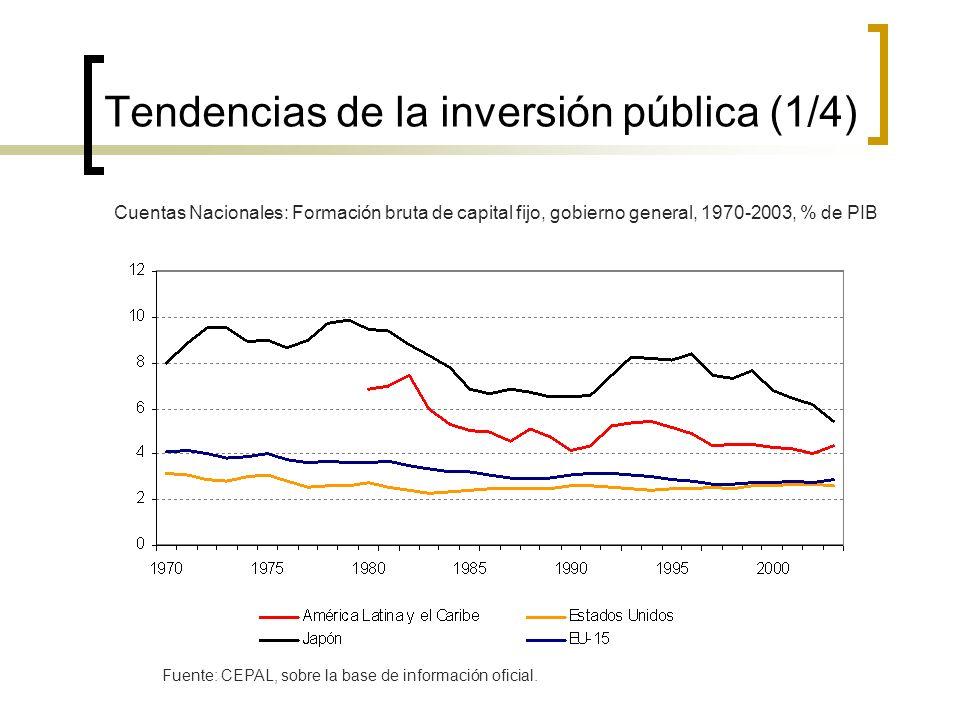 Tendencias de la inversión pública (1/4) Cuentas Nacionales: Formación bruta de capital fijo, gobierno general, 1970-2003, % de PIB Fuente: CEPAL, sobre la base de información oficial.