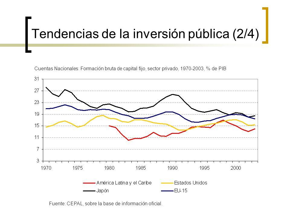 Tendencias de la inversión pública (2/4) Cuentas Nacionales: Formación bruta de capital fijo, sector privado, 1970-2003, % de PIB Fuente: CEPAL, sobre la base de información oficial.