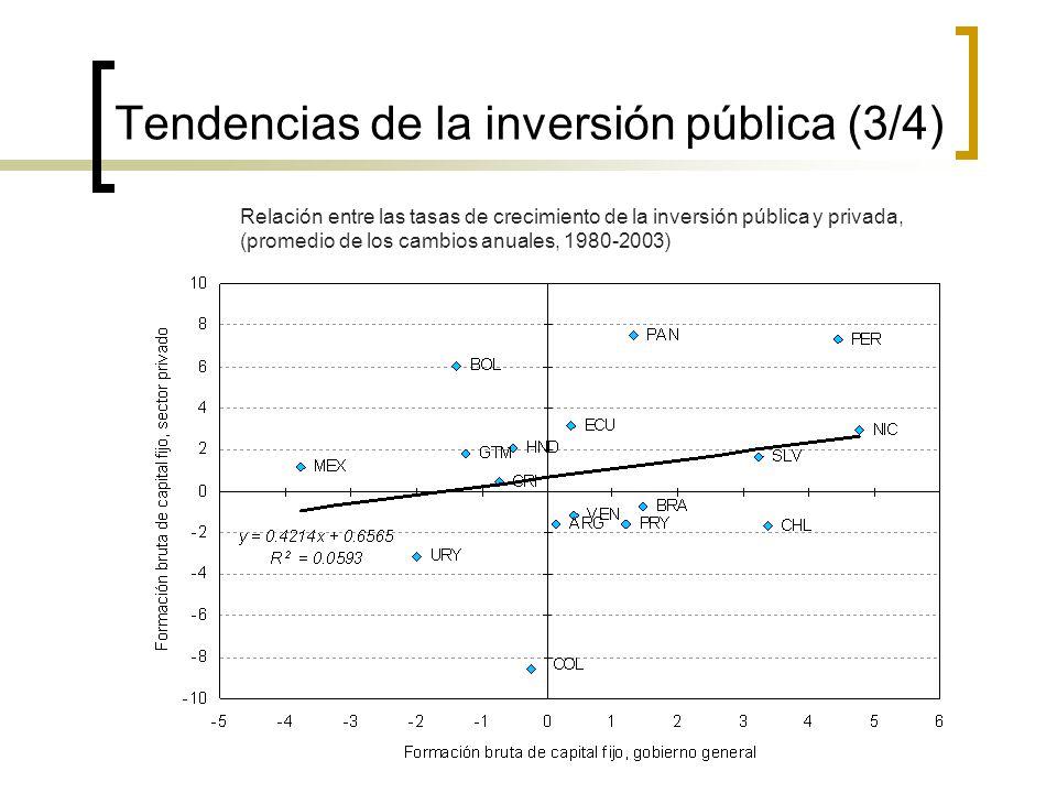 Tendencias de la inversión pública (3/4) Relación entre las tasas de crecimiento de la inversión pública y privada, (promedio de los cambios anuales, 1980-2003) Fuente: CEPAL, sobre la base de información oficial.
