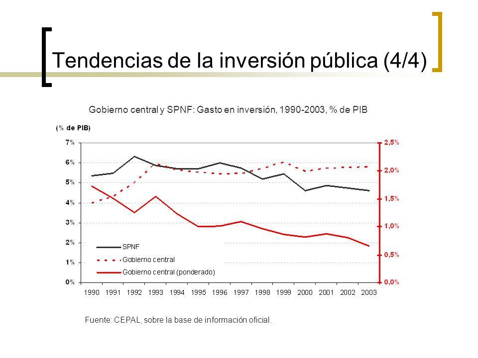 Tendencias de la inversión pública (4/4) Gobierno central y SPNF: Gasto en inversión, 1990-2003, % de PIB Fuente: CEPAL, sobre la base de información oficial.