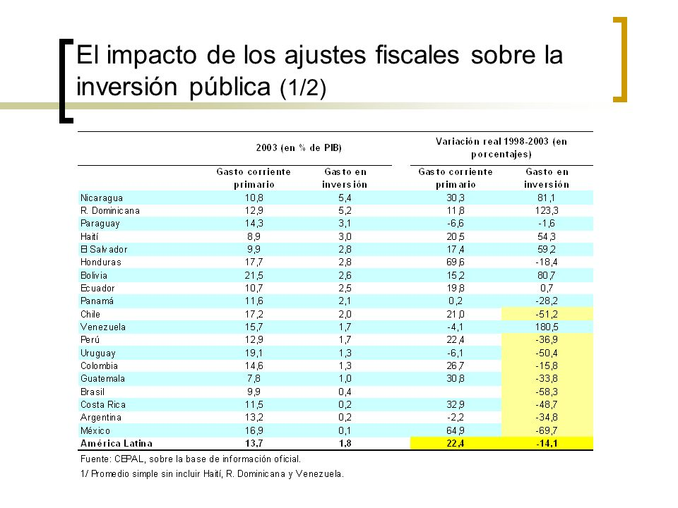 El impacto de los ajustes fiscales sobre la inversión pública (1/2)