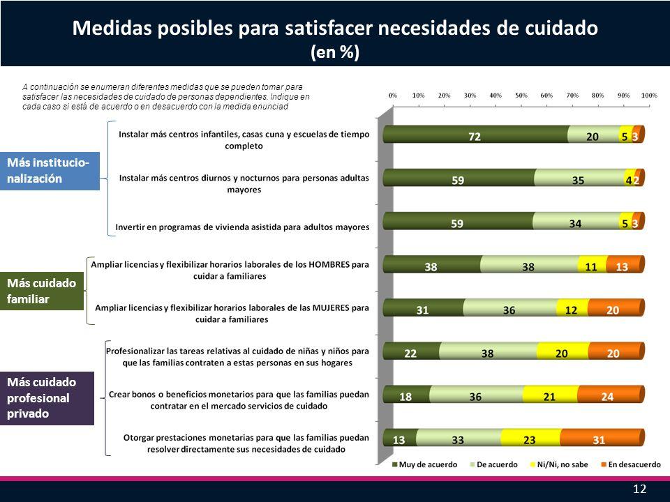 12 Medidas posibles para satisfacer necesidades de cuidado (en %) A continuación se enumeran diferentes medidas que se pueden tomar para satisfacer la