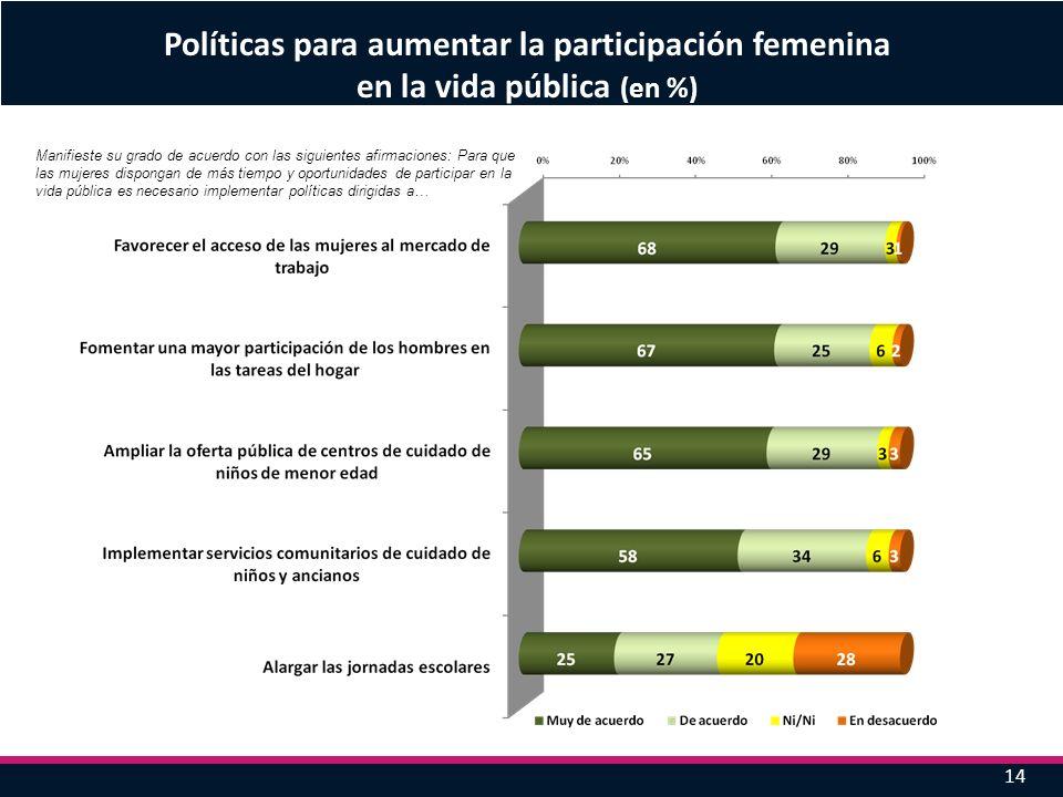 14 Políticas para aumentar la participación femenina en la vida pública (en %) Manifieste su grado de acuerdo con las siguientes afirmaciones: Para qu