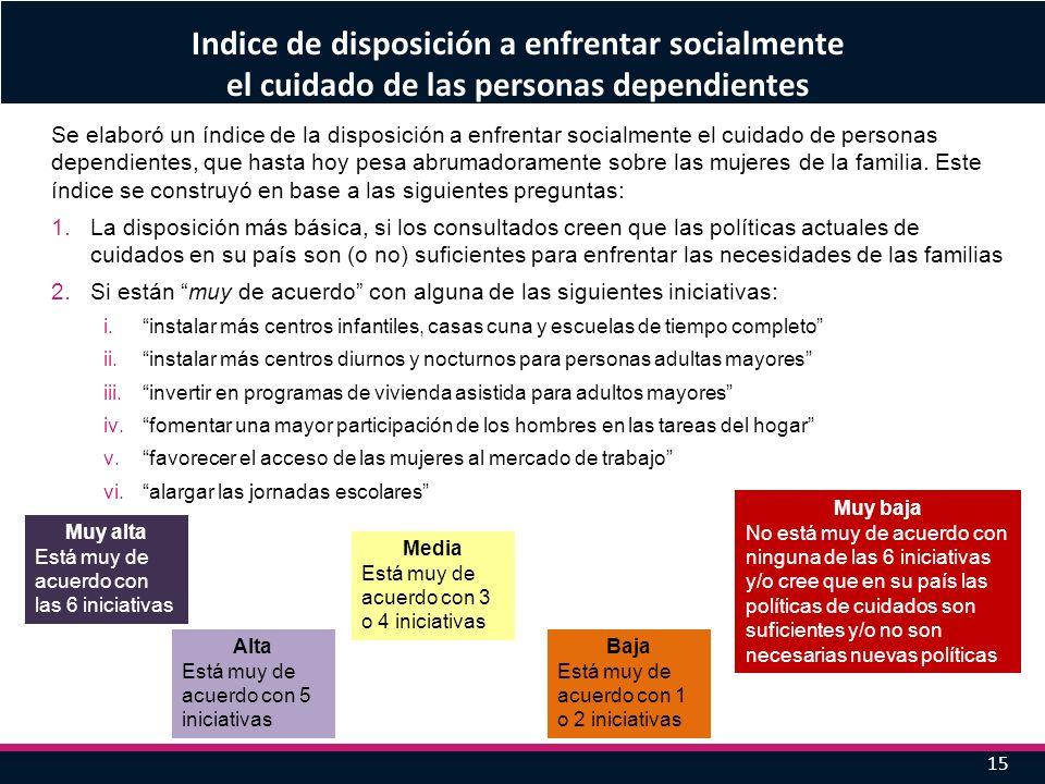 15 Se elaboró un índice de la disposición a enfrentar socialmente el cuidado de personas dependientes, que hasta hoy pesa abrumadoramente sobre las mu