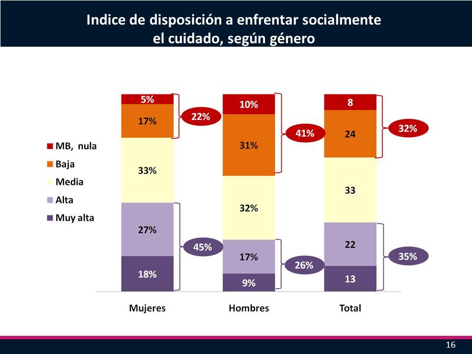 16 Indice de disposición a enfrentar socialmente el cuidado, según género