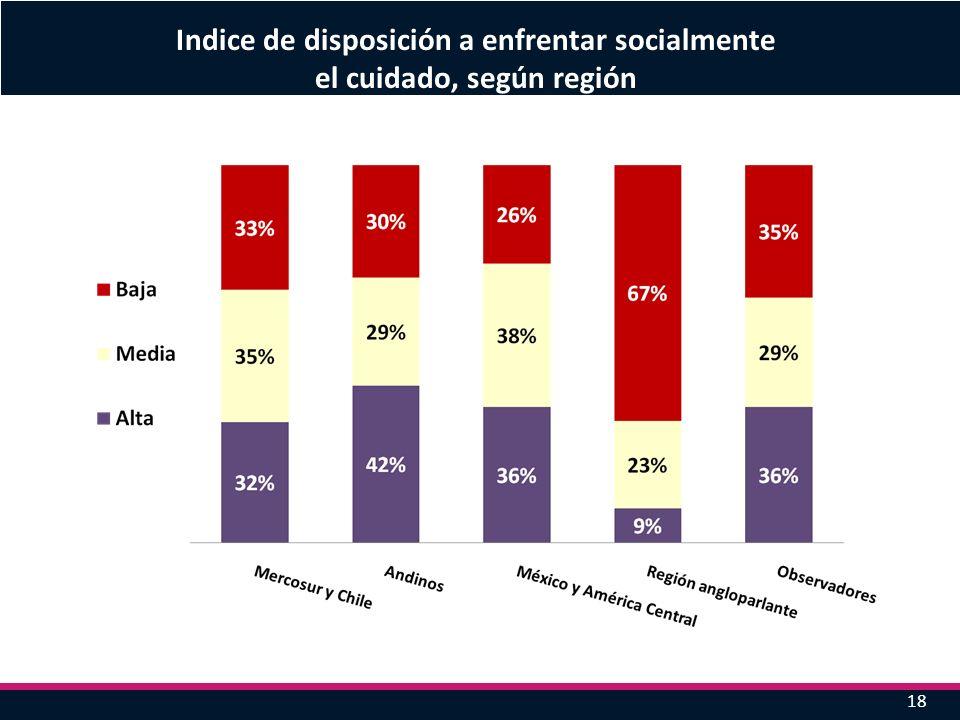18 Indice de disposición a enfrentar socialmente el cuidado, según región