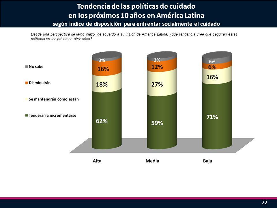22 Tendencia de las políticas de cuidado en los próximos 10 años en América Latina según índice de disposición para enfrentar socialmente el cuidado D