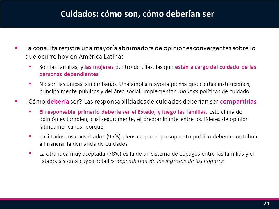 24 Cuidados: cómo son, cómo deberían ser La consulta registra una mayoría abrumadora de opiniones convergentes sobre lo que ocurre hoy en América Lati