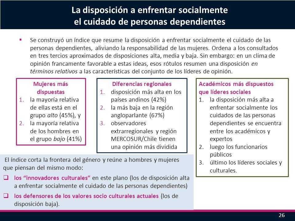 26 La disposición a enfrentar socialmente el cuidado de personas dependientes Se construyó un índice que resume la disposición a enfrentar socialmente
