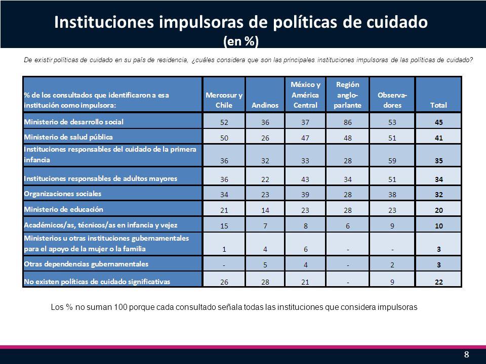 8 Instituciones impulsoras de políticas de cuidado (en %) Los % no suman 100 porque cada consultado señala todas las instituciones que considera impul