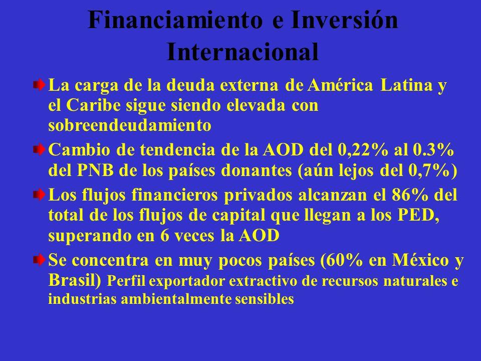 Financiamiento e Inversión Internacional La carga de la deuda externa de América Latina y el Caribe sigue siendo elevada con sobreendeudamiento Cambio