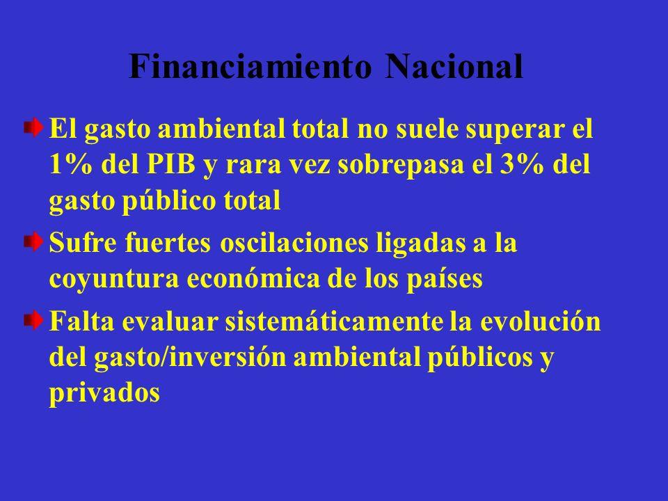 Financiamiento Nacional El gasto ambiental total no suele superar el 1% del PIB y rara vez sobrepasa el 3% del gasto público total Sufre fuertes oscil