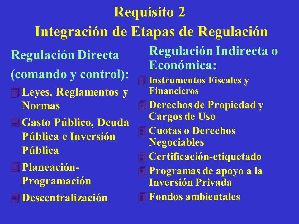 Requisito 2 Integración de Etapas de Regulación Regulación Directa (comando y control): 4Leyes, Reglamentos y Normas 4Gasto Público, Deuda Pública e I