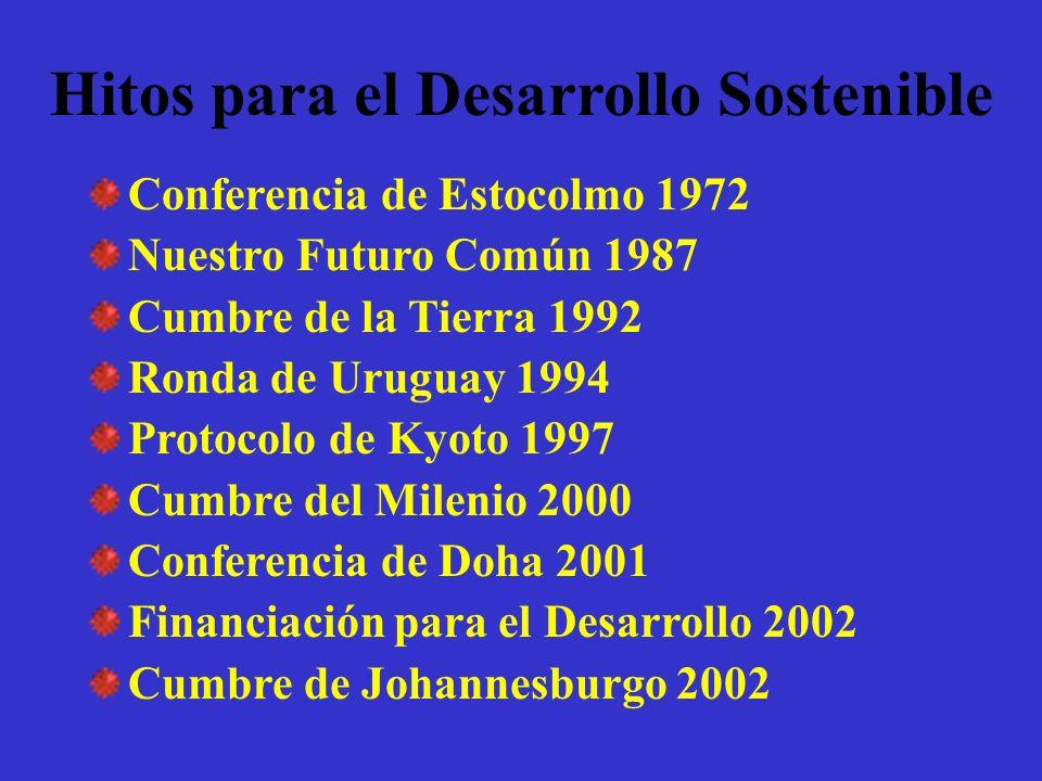 Hitos para el Desarrollo Sostenible Conferencia de Estocolmo 1972 Nuestro Futuro Común 1987 Cumbre de la Tierra 1992 Ronda de Uruguay 1994 Protocolo d